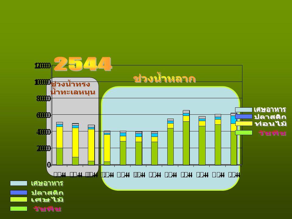 2544 ช่วงน้ำหลาก ช่วงน้ำทรง น้ำทะเลหนุน เศษอาหาร ปลาสติก ท่อนไม้