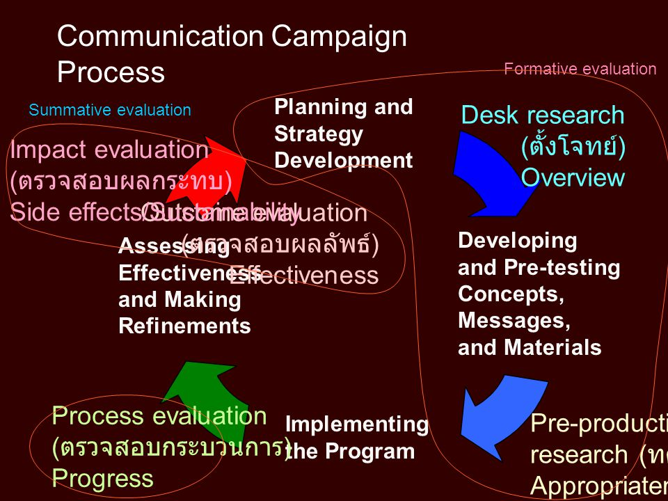 Communication Campaign Process