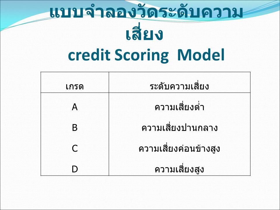 แบบจำลองวัดระดับความเสี่ยง credit Scoring Model