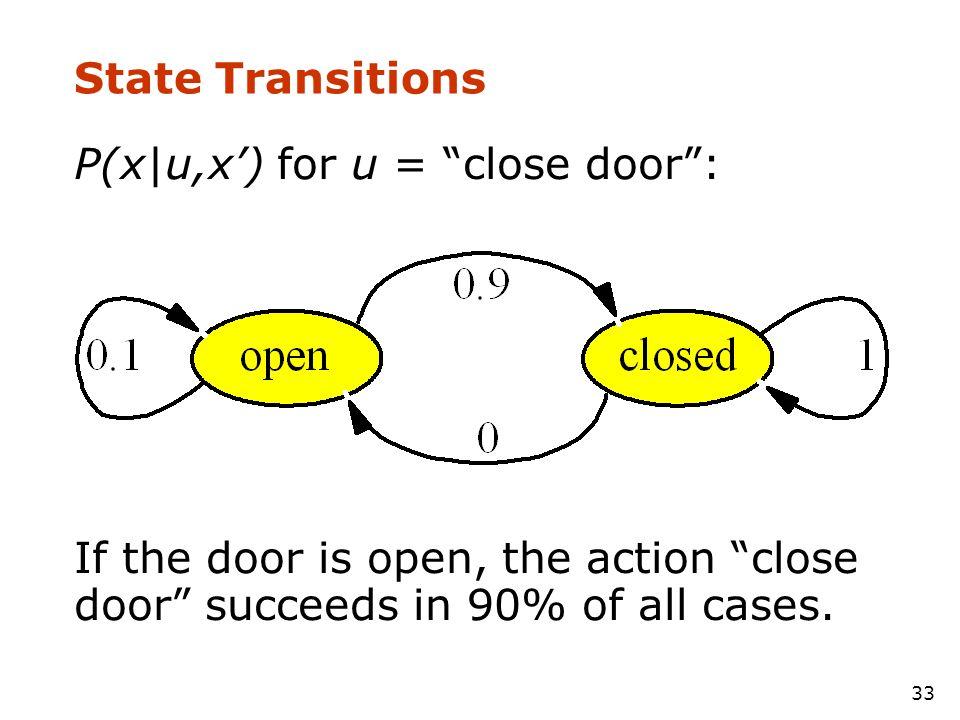State Transitions P(x|u,x') for u = close door : If the door is open, the action close door succeeds in 90% of all cases.