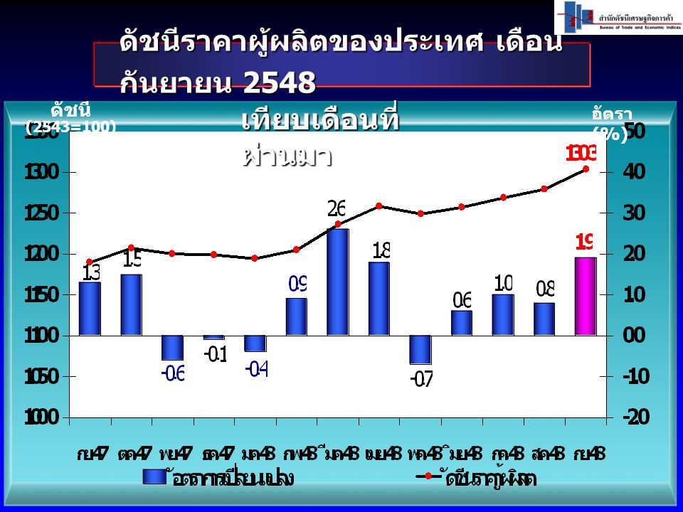 ดัชนีราคาผู้ผลิตของประเทศ เดือนกันยายน 2548