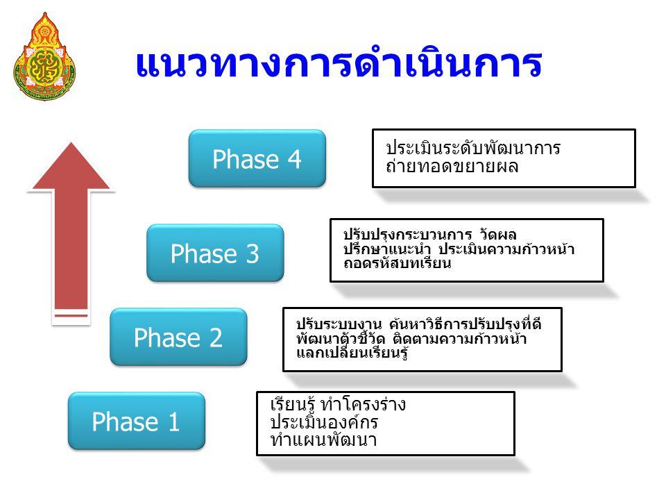 แนวทางการดำเนินการ Phase 4 Phase 3 Phase 2 Phase 1