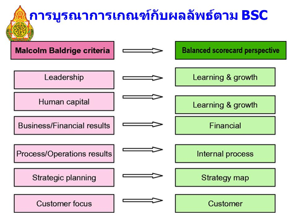 การบูรณาการเกณฑ์กับผลลัพธ์ตาม BSC
