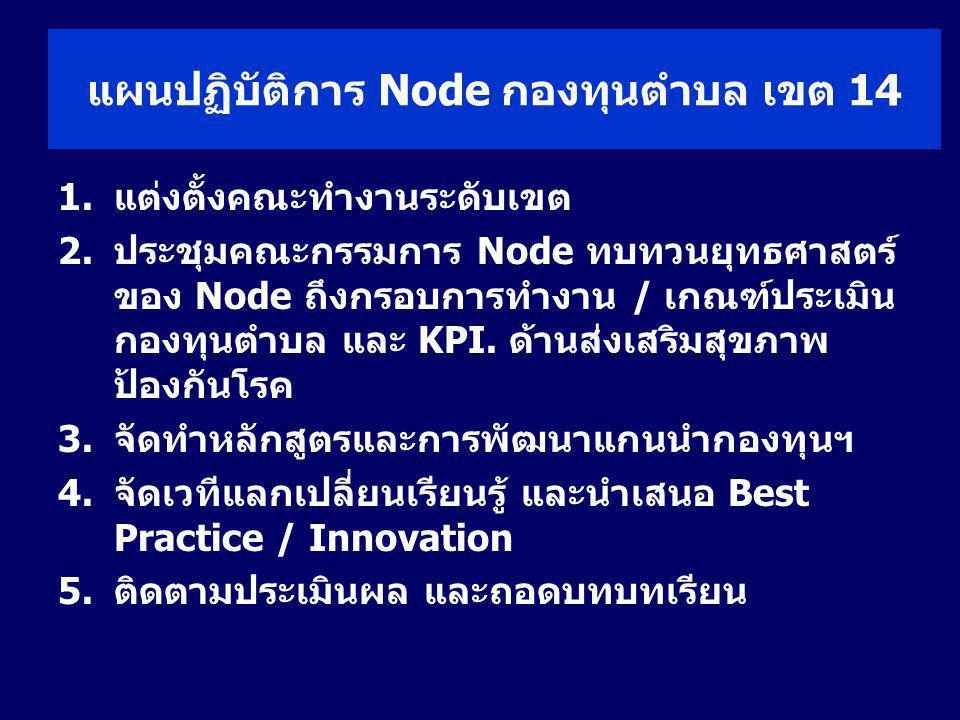 แผนปฏิบัติการ Node กองทุนตำบล เขต 14