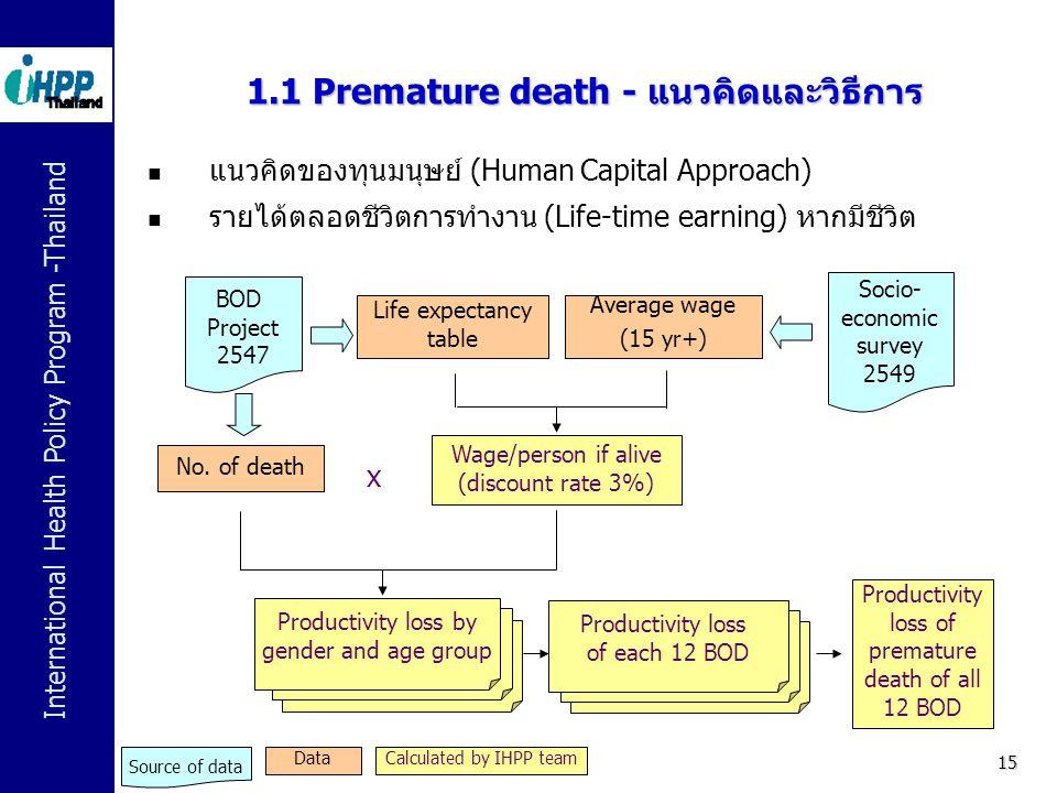 1.1 Premature death - แนวคิดและวิธีการ