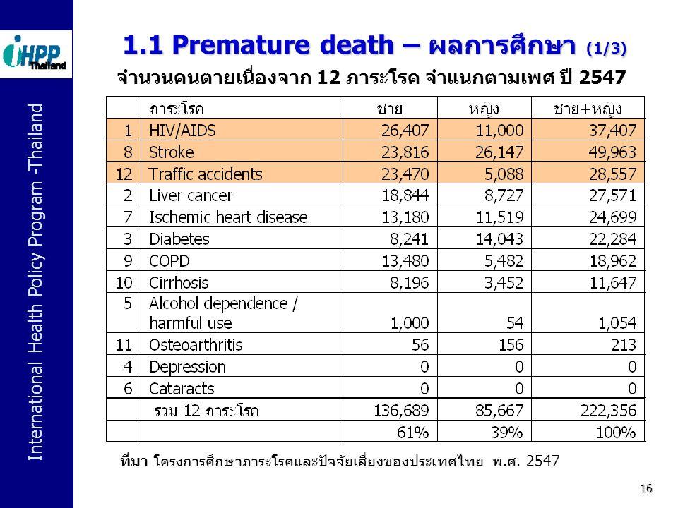 1.1 Premature death – ผลการศึกษา (1/3)