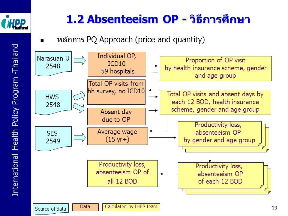 1.2 Absenteeism OP - วิธีการศึกษา