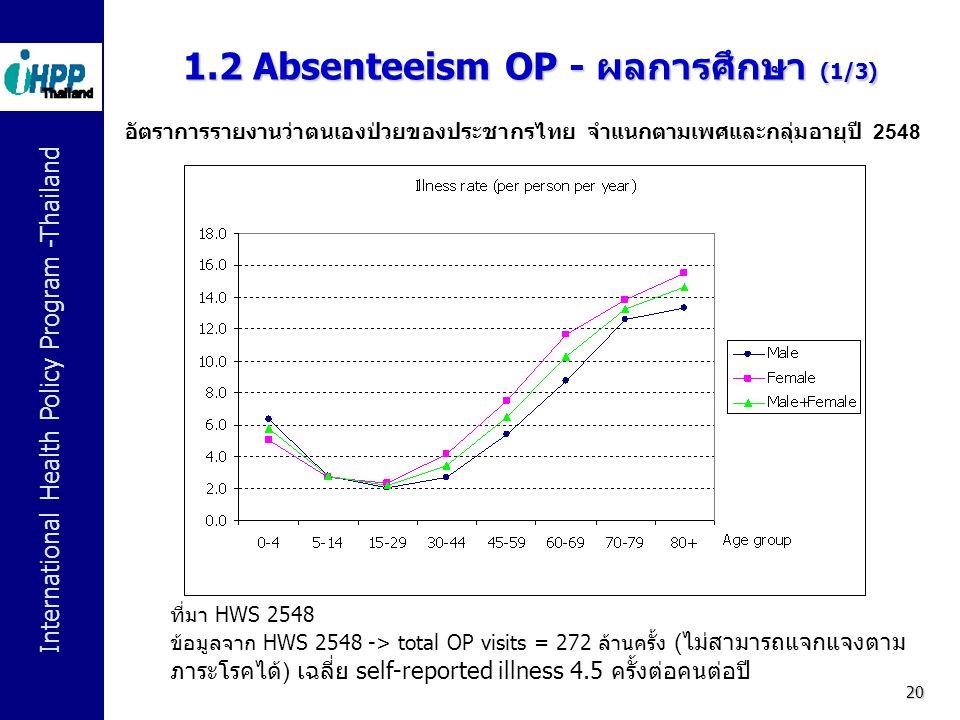1.2 Absenteeism OP - ผลการศึกษา (1/3)