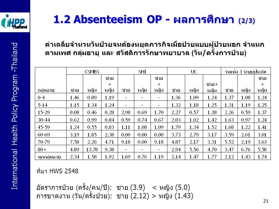 1.2 Absenteeism OP - ผลการศึกษา (2/3)