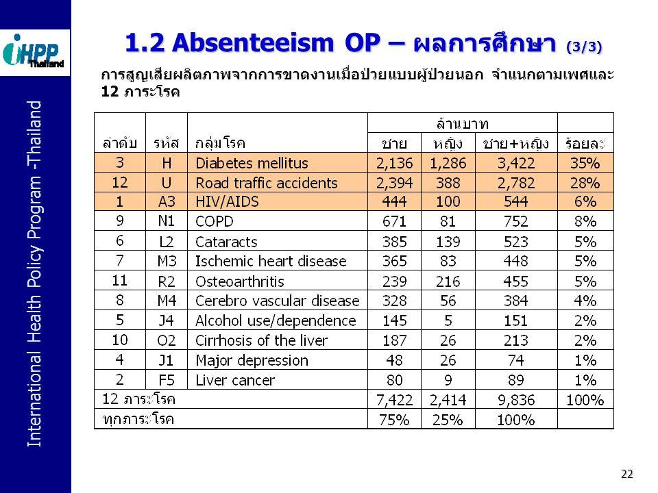 1.2 Absenteeism OP – ผลการศึกษา (3/3)