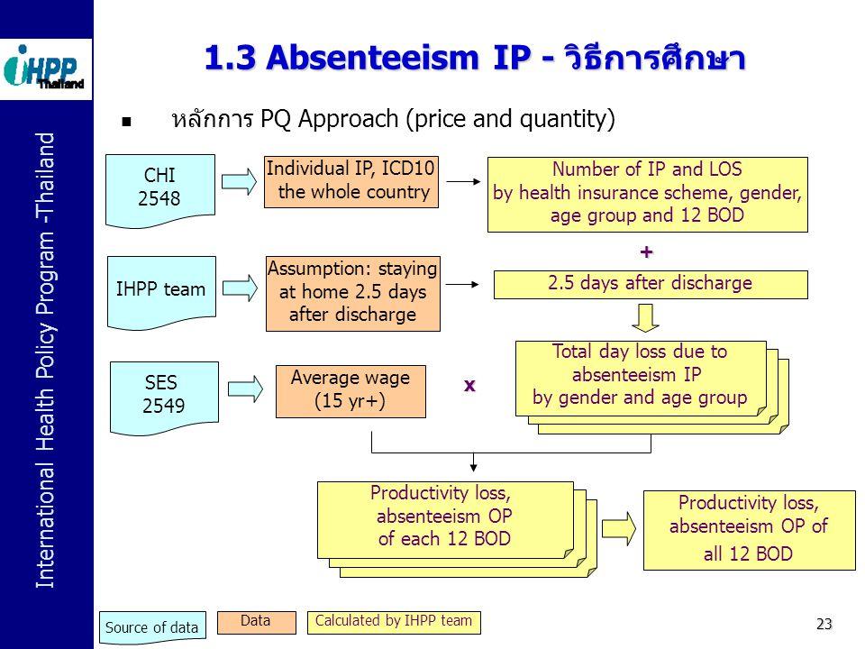 1.3 Absenteeism IP - วิธีการศึกษา