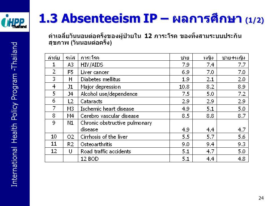1.3 Absenteeism IP – ผลการศึกษา (1/2)