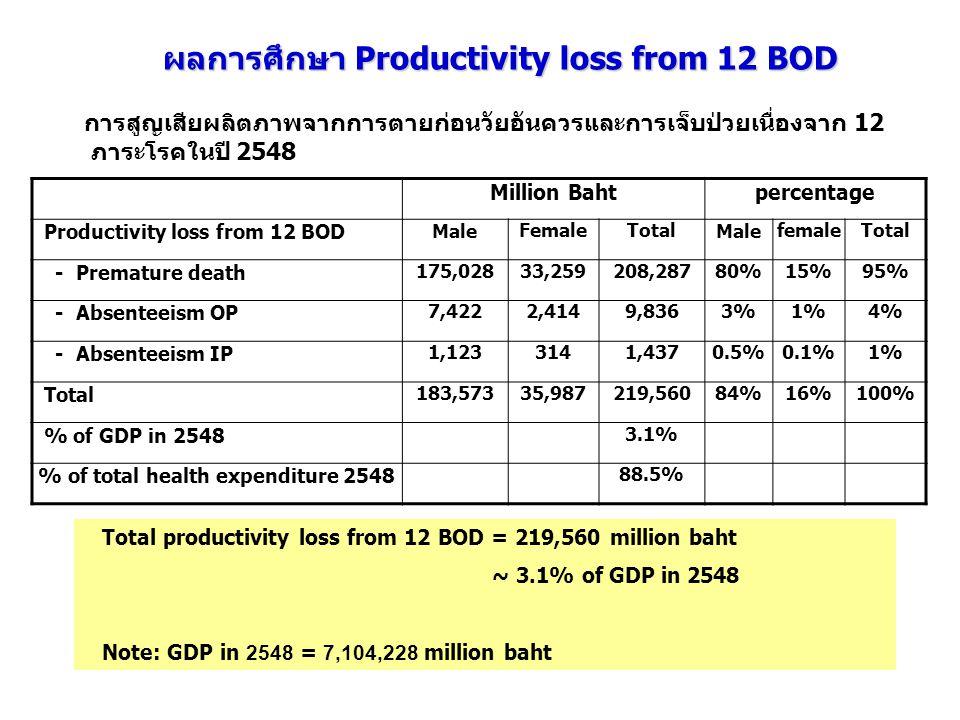 ผลการศึกษา Productivity loss from 12 BOD