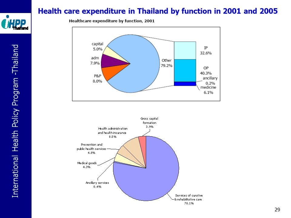Health care expenditure in Thailand by function in 2001 and 2005