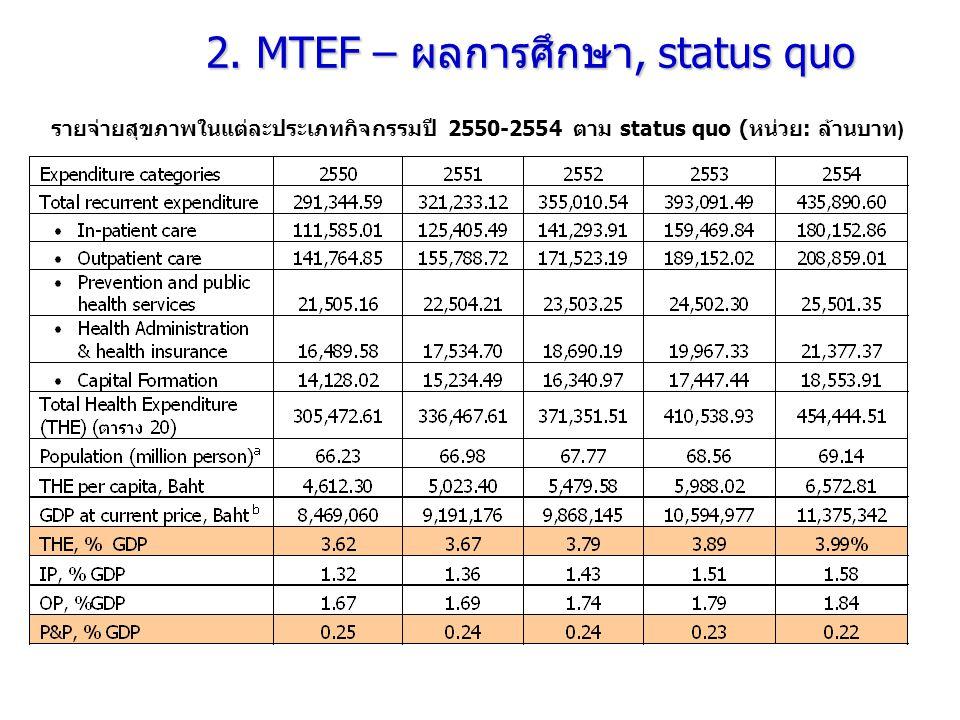 2. MTEF – ผลการศึกษา, status quo