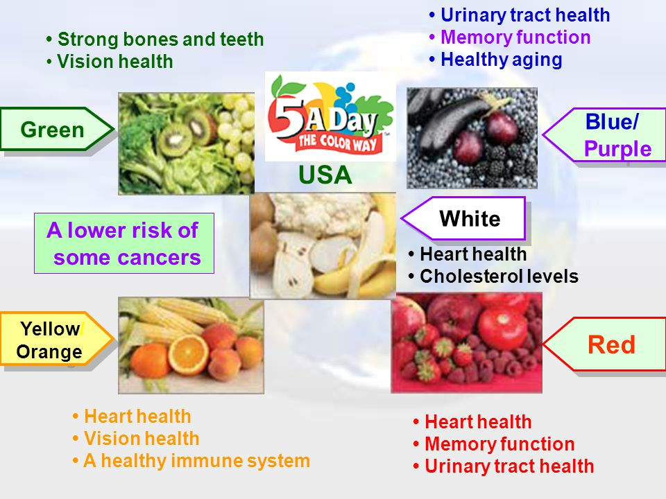 USA Red Blue/ Green Purple White A lower risk of some cancers Yellow/