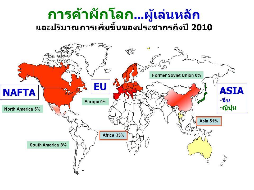 การค้าผักโลก...ผู้เล่นหลัก และปริมาณการเพิ่มขึ้นของประชากรถึงปี 2010