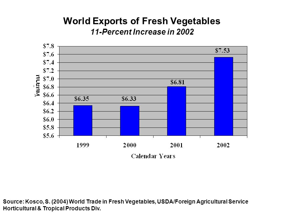 World Exports of Fresh Vegetables 11-Percent Increase in 2002
