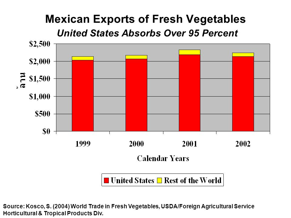 Mexican Exports of Fresh Vegetables United States Absorbs Over 95 Percent