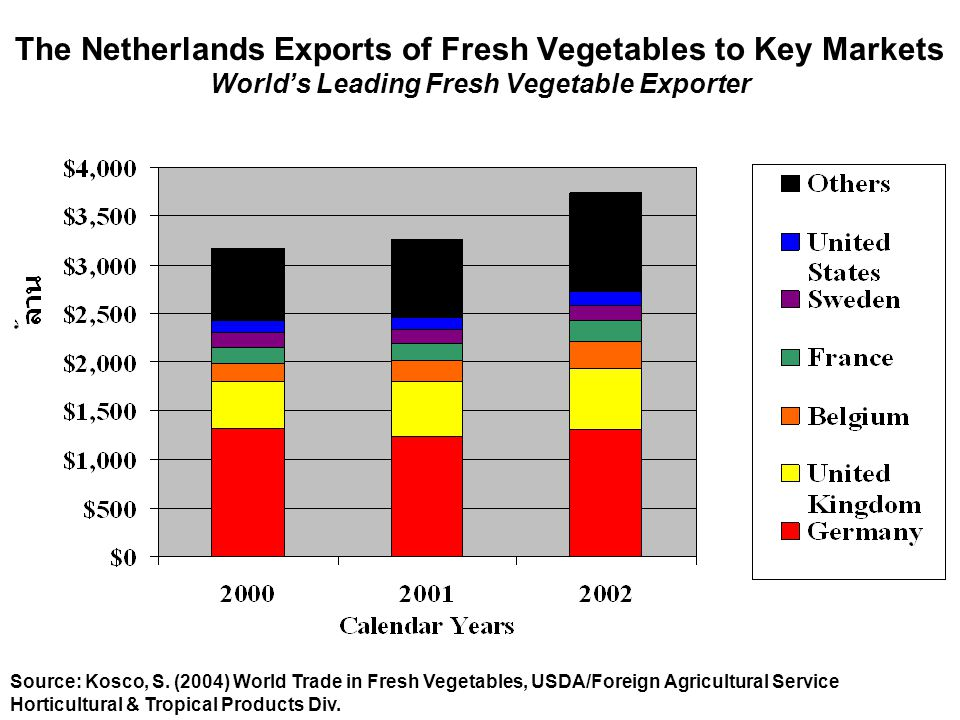 The Netherlands Exports of Fresh Vegetables to Key Markets World's Leading Fresh Vegetable Exporter