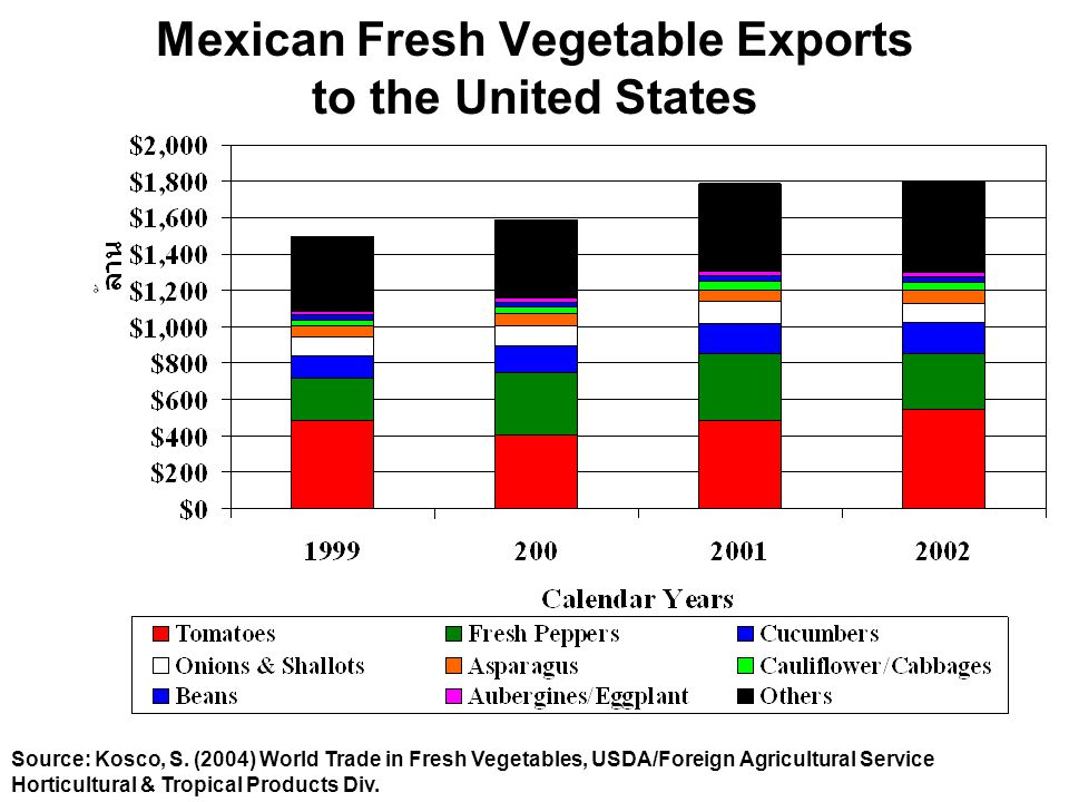 Mexican Fresh Vegetable Exports to the United States