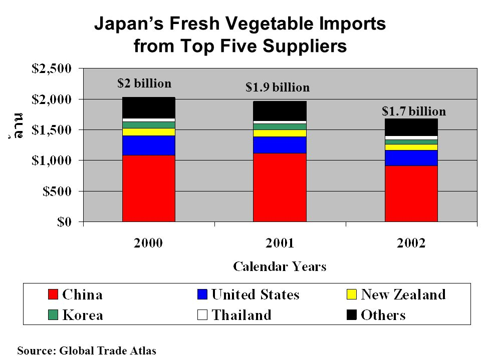Japan's Fresh Vegetable Imports from Top Five Suppliers