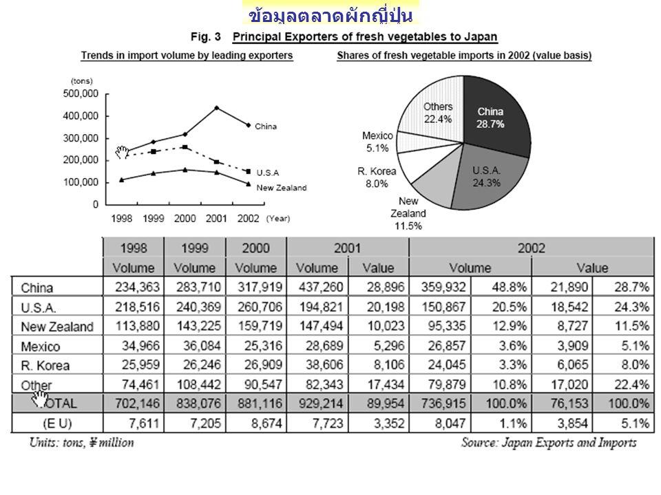 ข้อมูลตลาดผักญี่ปุ่น