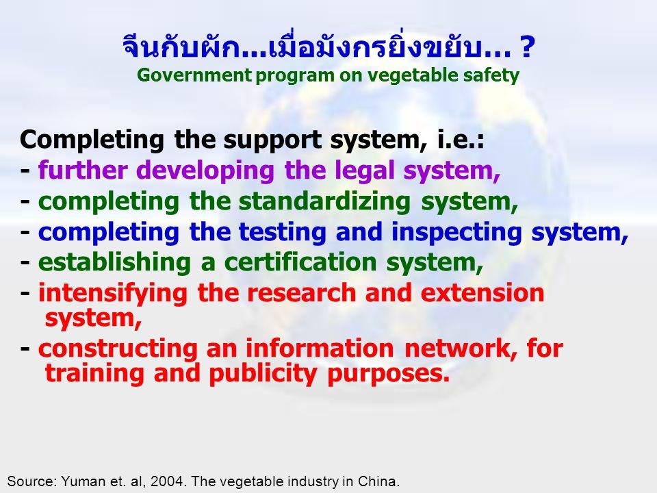 จีนกับผัก...เมื่อมังกรยิ่งขยับ… Government program on vegetable safety