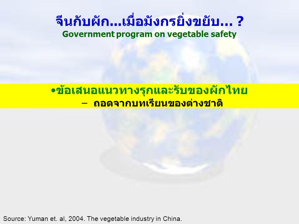 ข้อเสนอแนวทางรุกและรับของผักไทย ถอดจากบทเรียนของต่างชาติ