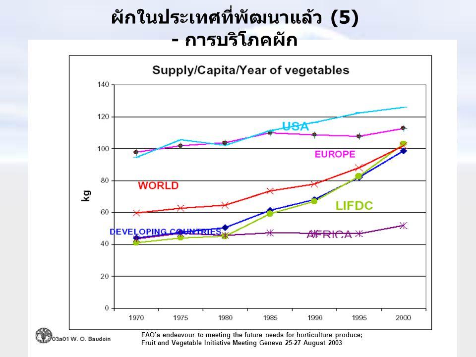 ผักในประเทศที่พัฒนาแล้ว (5) - การบริโภคผัก