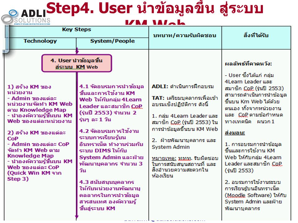 Step4. User นำข้อมูลขึ้น สู่ระบบ KM Web