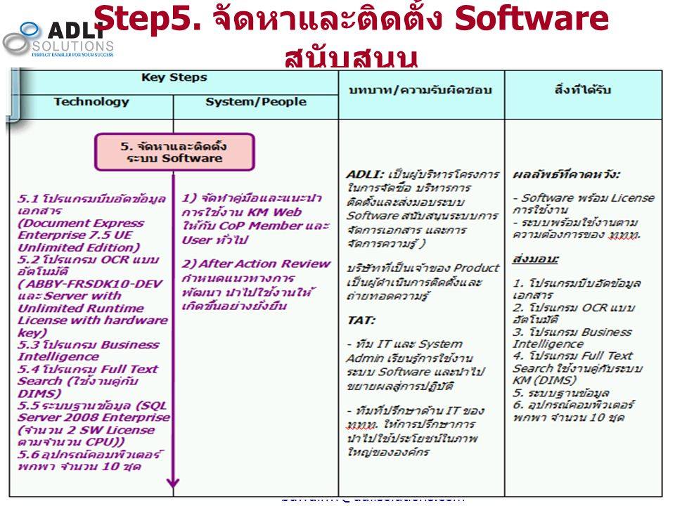 Step5. จัดหาและติดตั้ง Software สนับสนุน