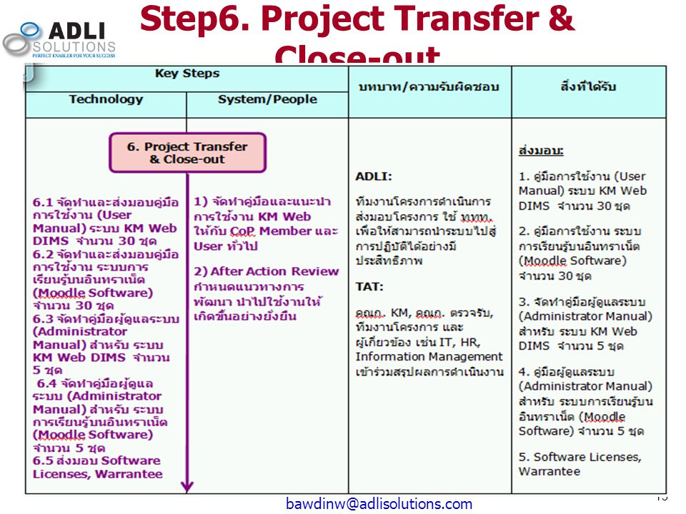 Step6. Project Transfer & Close-out