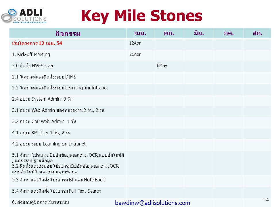Key Mile Stones กิจกรรม เมย. พค. มิย. กค. สค.
