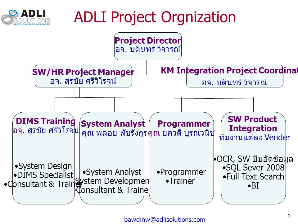 ADLI Project Orgnization