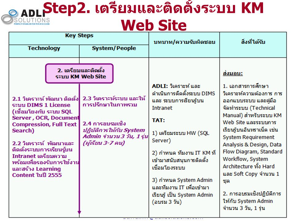 Step2. เตรียมและติดตั้งระบบ KM Web Site
