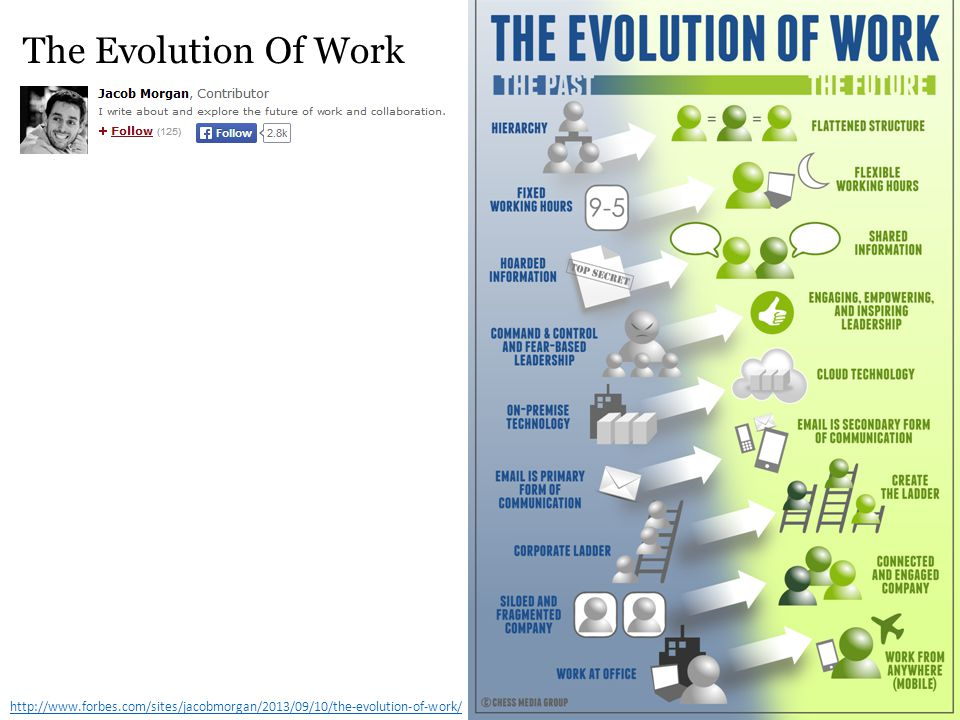 The Evolution Of Work http://www.forbes.com/sites/jacobmorgan/2013/09/10/the-evolution-of-work/