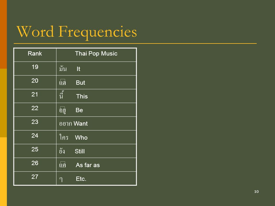 Word Frequencies มัน It แต่ But นี้ This อยู่ Be อยาก Want ใคร Who