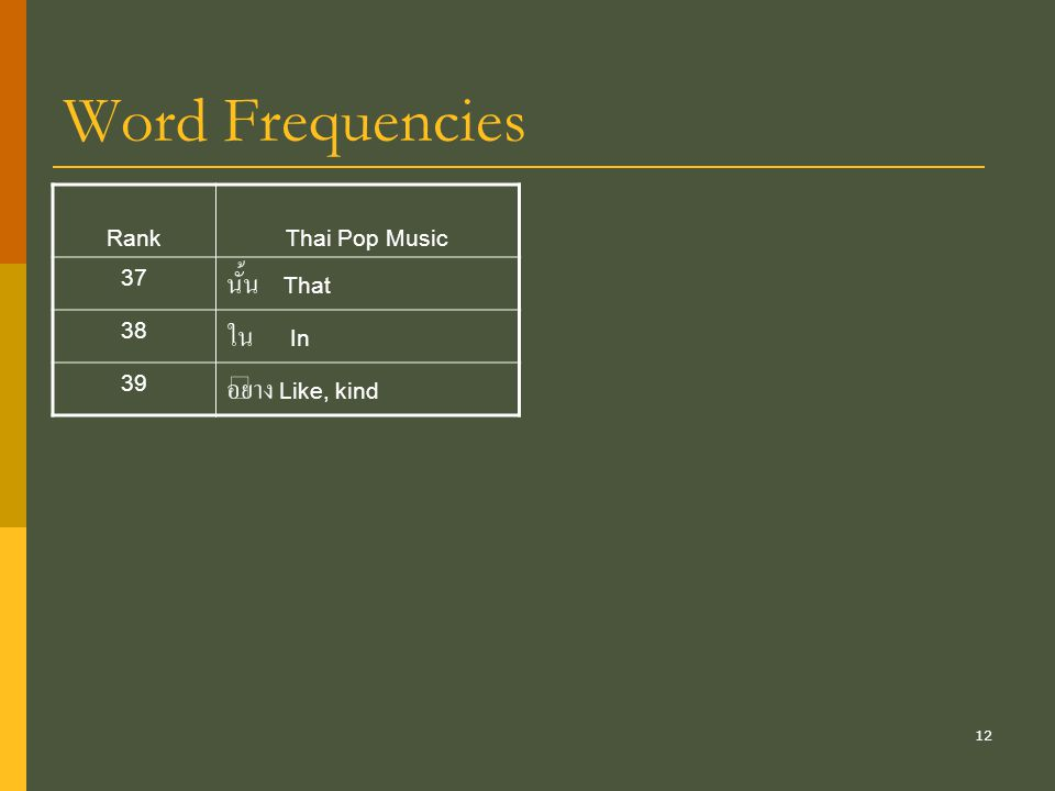 Word Frequencies นั้น That ใน In อย่าง Like, kind Rank Thai Pop Music
