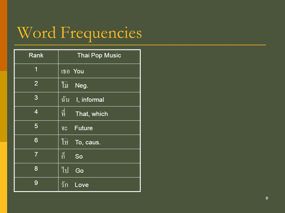 Word Frequencies เธอ You ไม่ Neg. ฉัน I, informal ที่ That, which