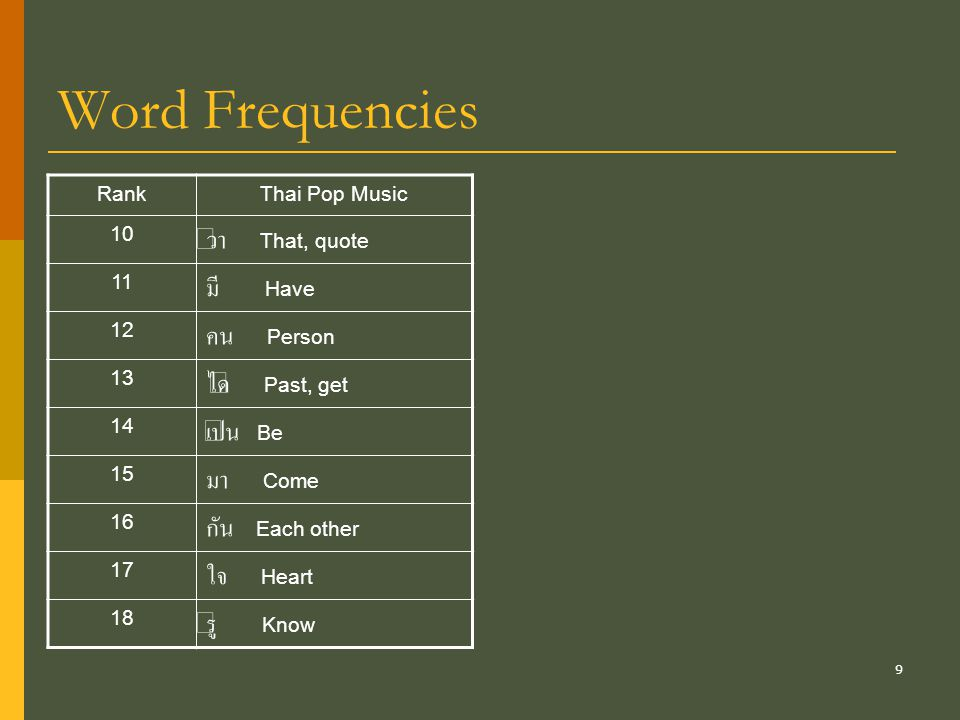 Word Frequencies ว่า That, quote มี Have คน Person ได้ Past, get