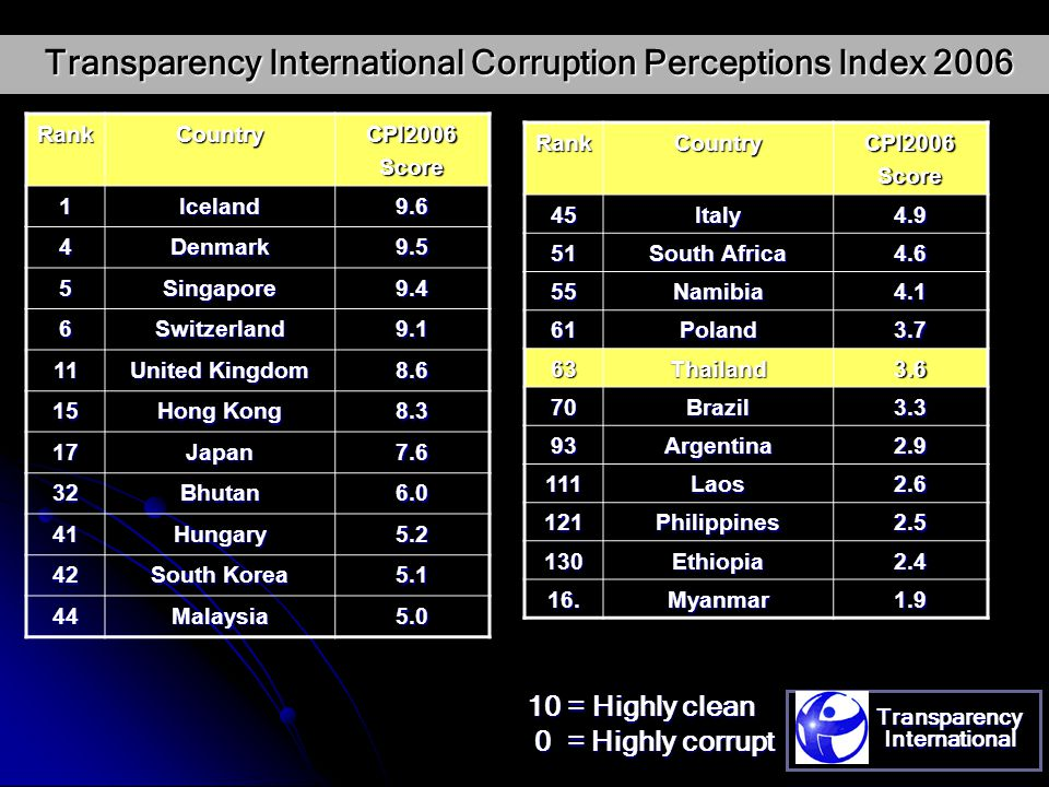 Transparency International Corruption Perceptions Index 2006