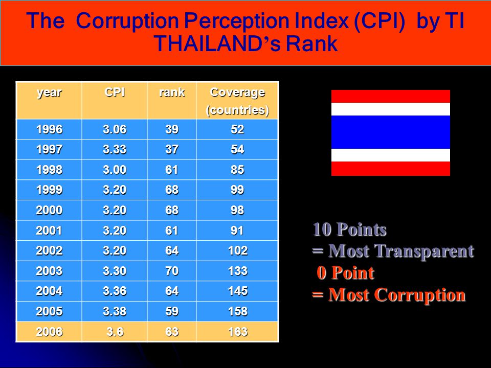 The Corruption Perception Index (CPI) by TI
