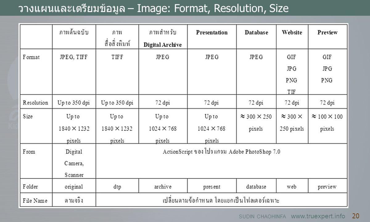 วางแผนและเตรียมข้อมูล – Image: Format, Resolution, Size