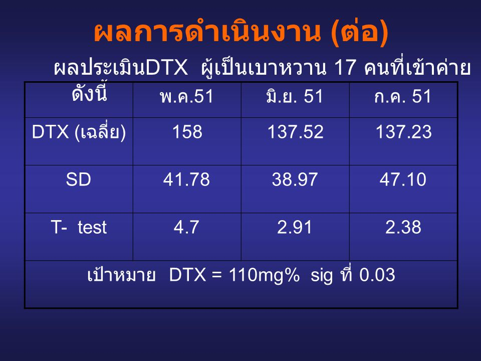 เป้าหมาย DTX = 110mg% sig ที่ 0.03