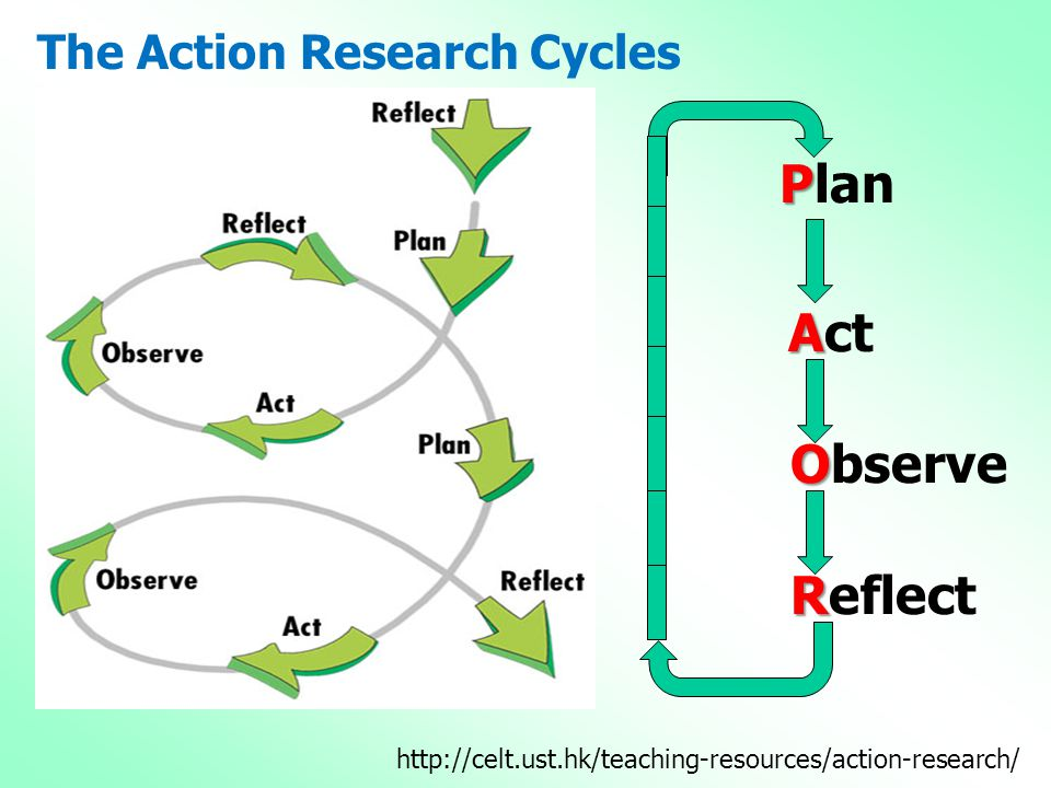 Plan Act Observe Reflect The Action Research Cycles