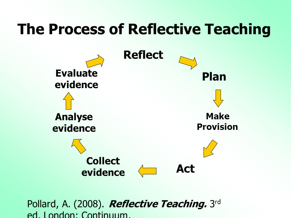 The Process of Reflective Teaching