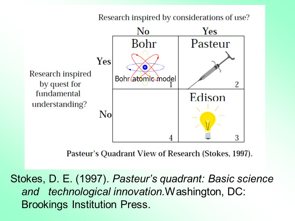 Stokes, D. E. (1997). Pasteur's quadrant: Basic science and technological innovation.Washington, DC: Brookings Institution Press.