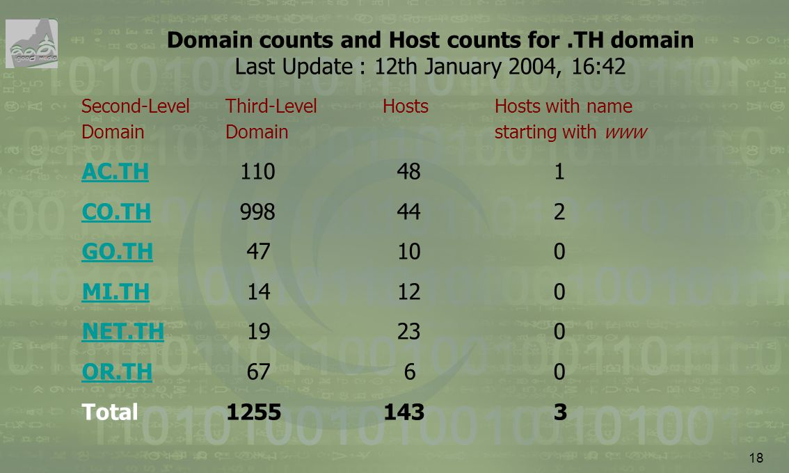 Domain counts and Host counts for