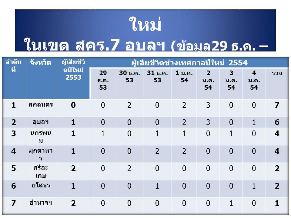 ผู้เสียชีวิตช่วงเทศกาลปีใหม่ 2554